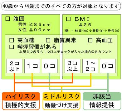 tokutei_flow.jpg